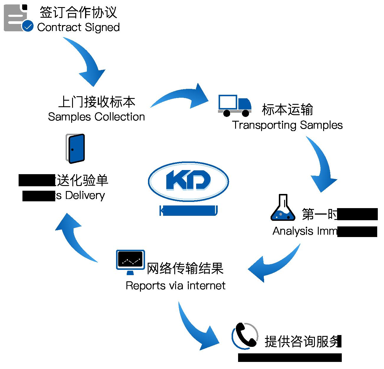 标准化服务流程